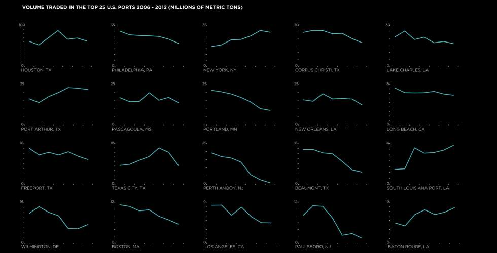 U.S. ports in the last six years